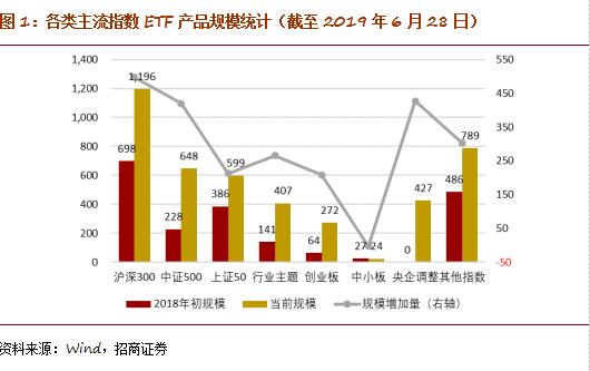 晨星基金排行榜,550011,中小盘代表:中证500ETF的投资价值分析