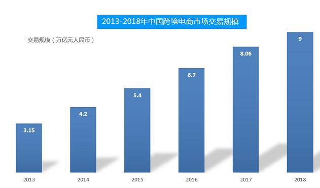 跨境电商赋能 中国制造业迎来增长新动力